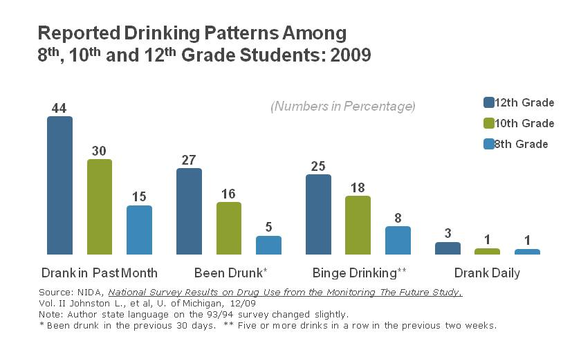 8 12th drinking patterns ... drinking makes teens more suseptible to drink reminded me of this comic ...